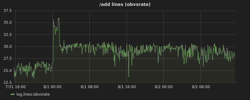 /add lines (obvsrate) graph