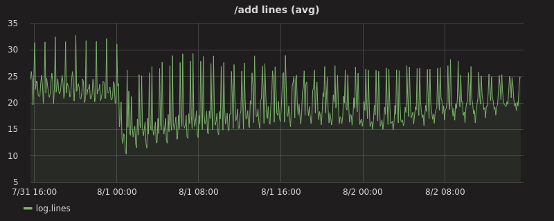 /add lines (avg) graph