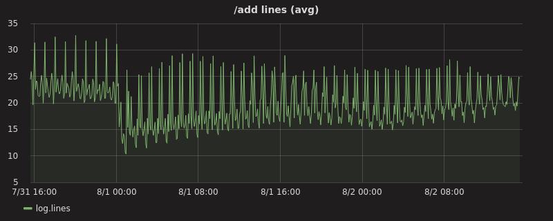 /add lines (avg) graph