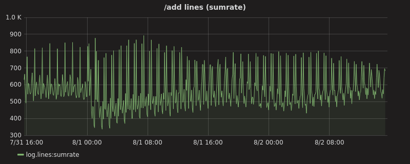 /add lines (sumrate) graph