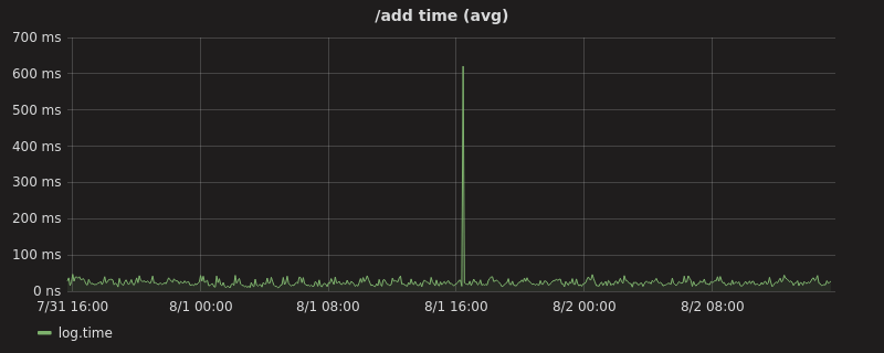 /add time (avg) graph