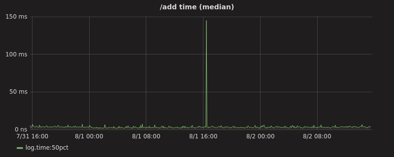 /add time (median) graph