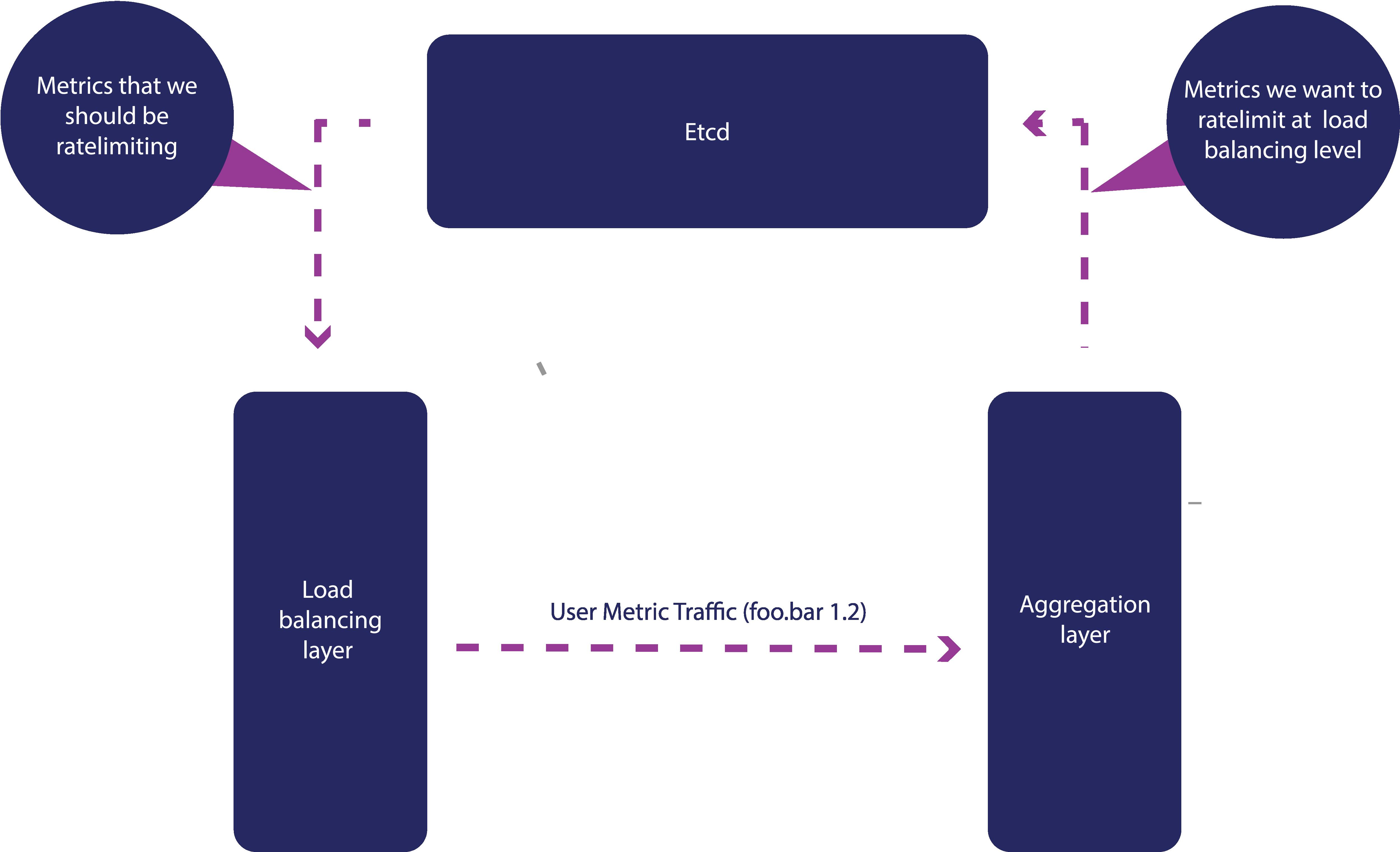 Ratelimiting flowchart