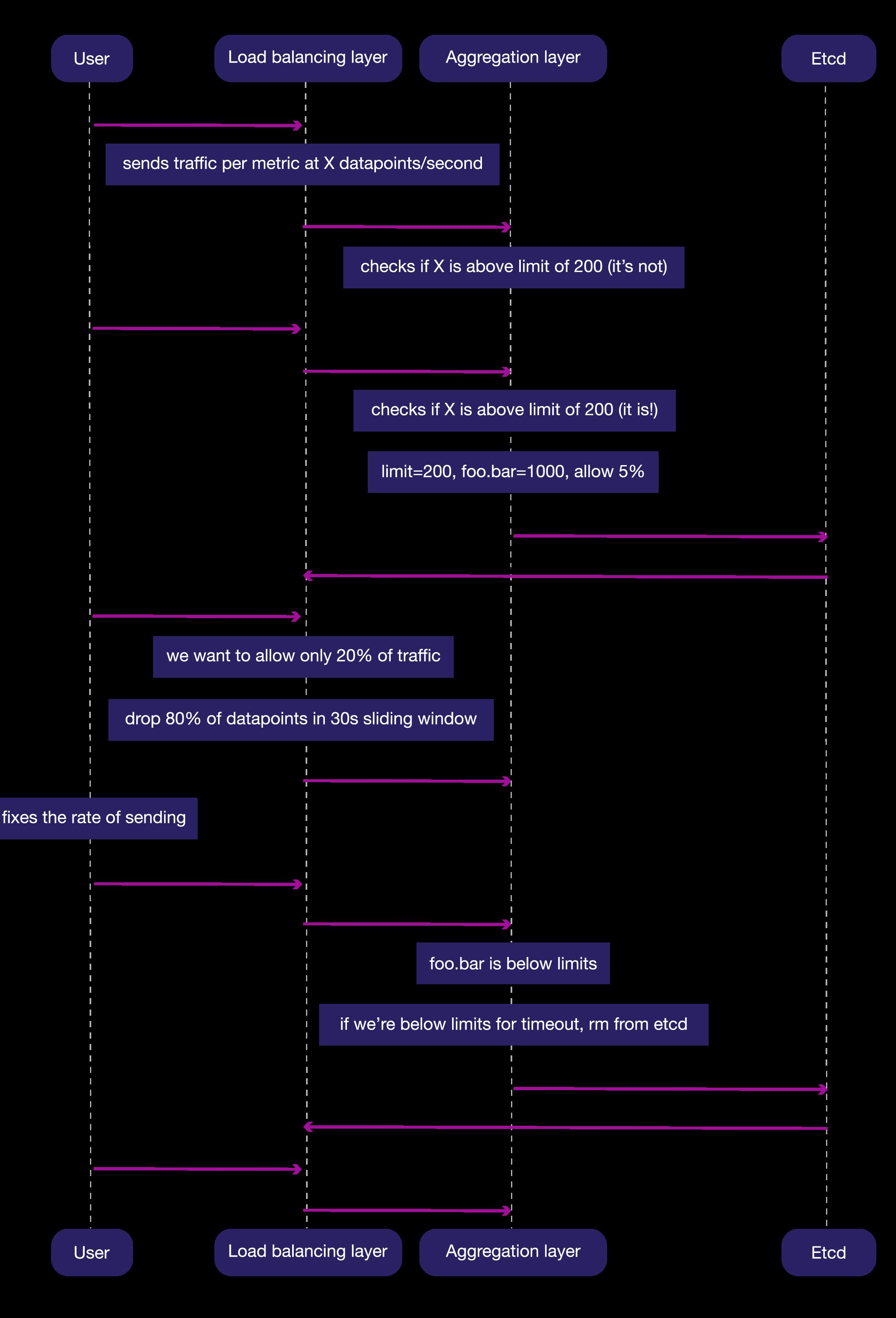Ratelimiting diagram