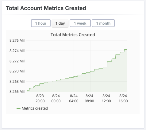 Total Account Metrics Created