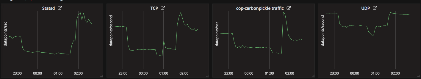 TCP dashboard