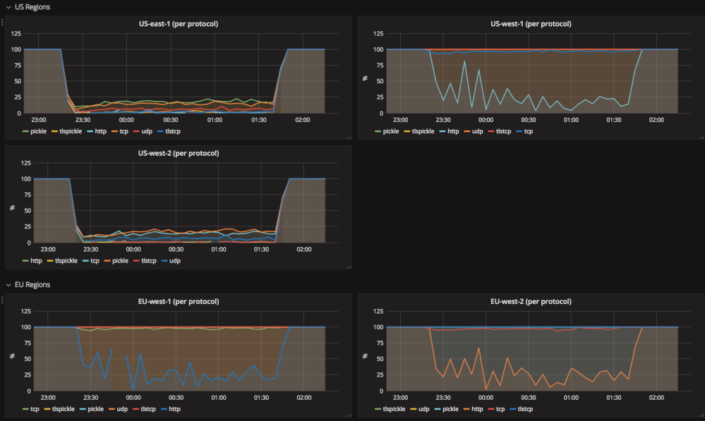 Spooky action at a distance, how an AWS outage ate our load balancer