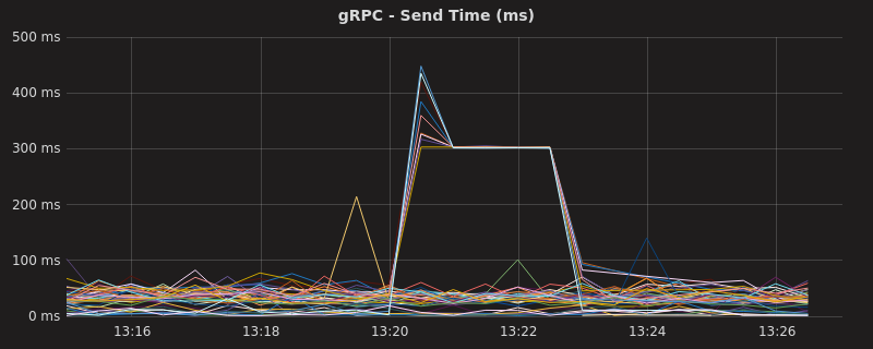 gRPC is behaving exactly as you would expect.
